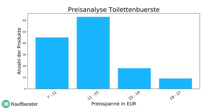 Toilettenbürste Test Empfehlungen 0120 Einrichtungsradar
