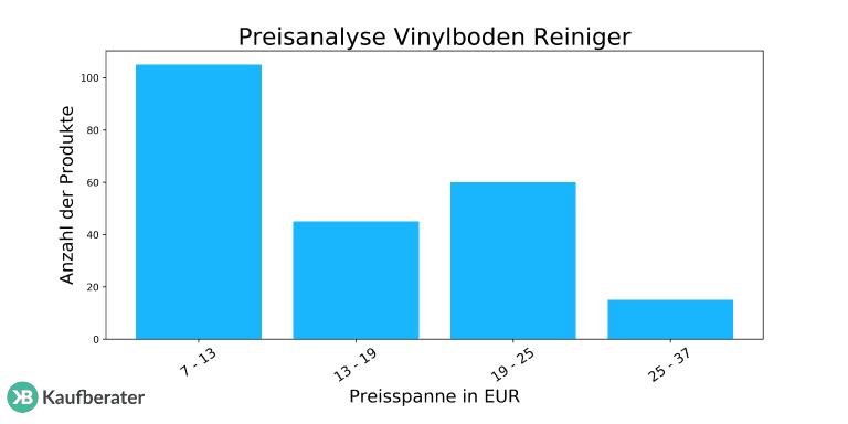Häufig Vinylboden Reiniger Test 2019   Die besten Vinylboden Reiniger im JW24
